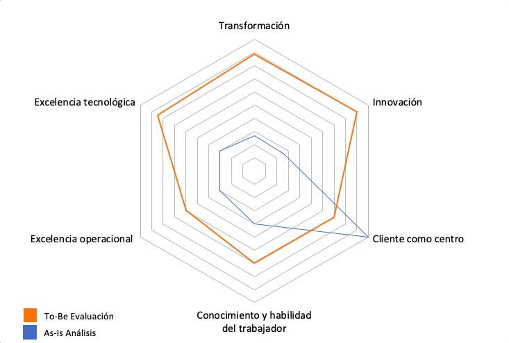 Analisis de capacidades digitales - estrategia TD