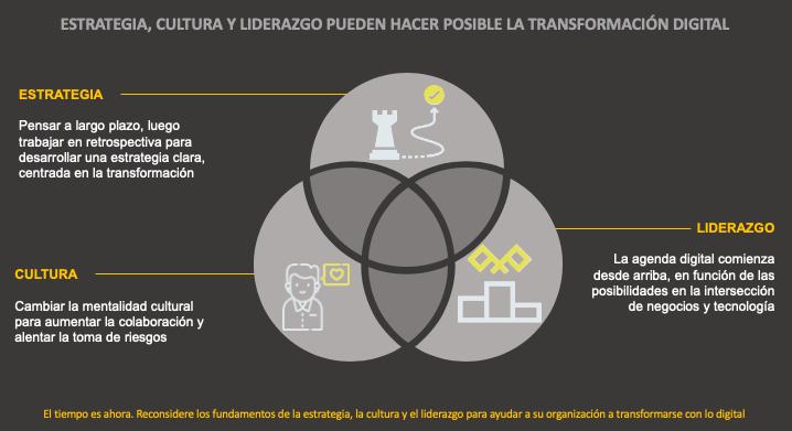Liderazgo Transformación Digital