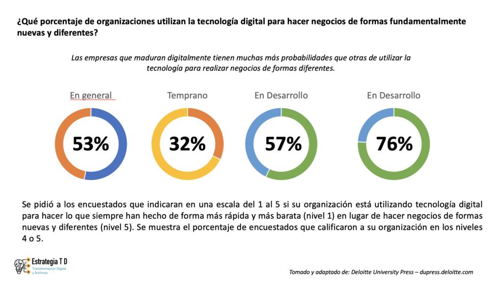 Madurez Digital