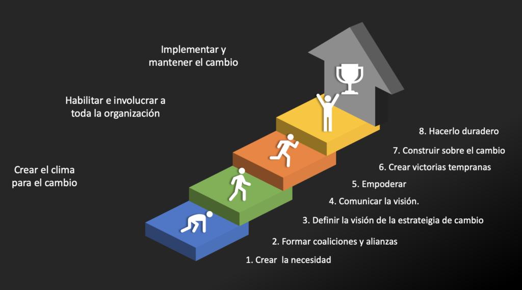 8 pasos del cambio Kotter - Estrategia Transformación Digital